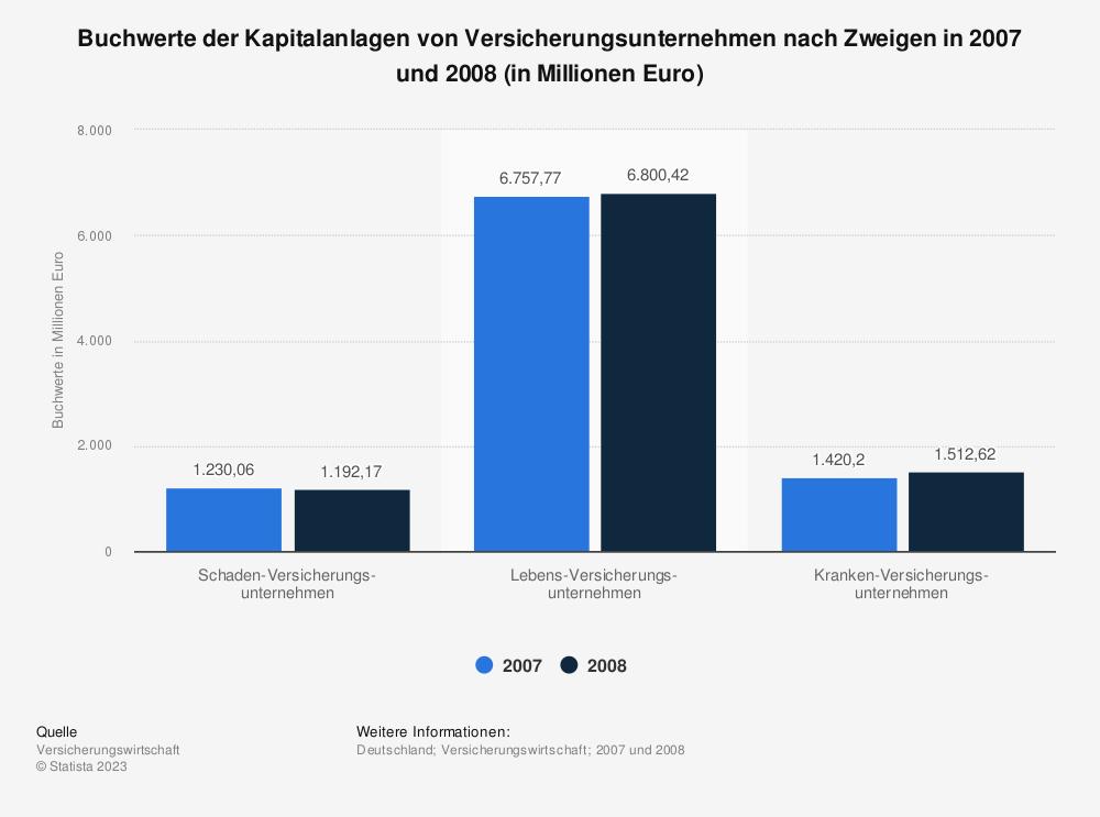 Statistik: Buchwerte der Kapitalanlagen von Versicherungsunternehmen nach Zweigen in 2007 und 2008 (in Millionen Euro) | Statista