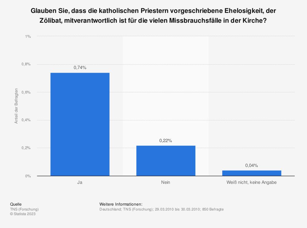 Statistik: Glauben Sie, dass die katholischen Priestern vorgeschriebene Ehelosigkeit, der Zölibat, mitverantwortlich ist für die vielen Missbrauchsfälle in der Kirche? | Statista