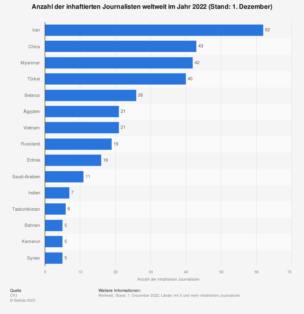 Statistik: Anzahl der inhaftierten Journalisten weltweit im Jahr 2018 (Stand: 1. Dezember) | Statista