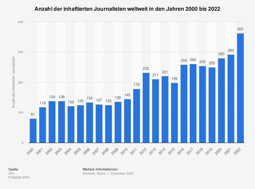 Statistik: Anzahl der inhaftierten Journalisten weltweit in den Jahren 2000 bis 2018 | Statista