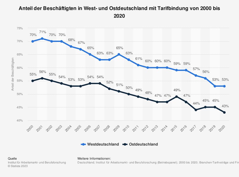 Statistik: Anteil der Beschäftigten in West- und Ostdeutschland mit Tarifbindung von 1998 bis 2014 | Statista