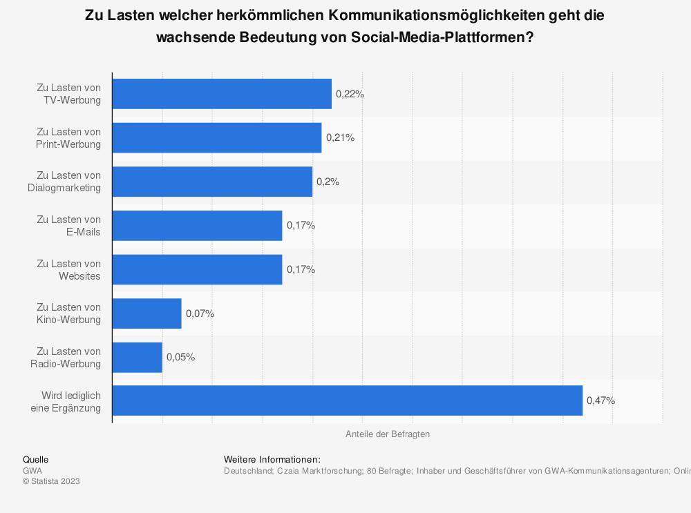 Statistik: Zu Lasten welcher herkömmlichen Kommunikationsmöglichkeiten geht die wachsende Bedeutung von Social-Media-Plattformen? | Statista