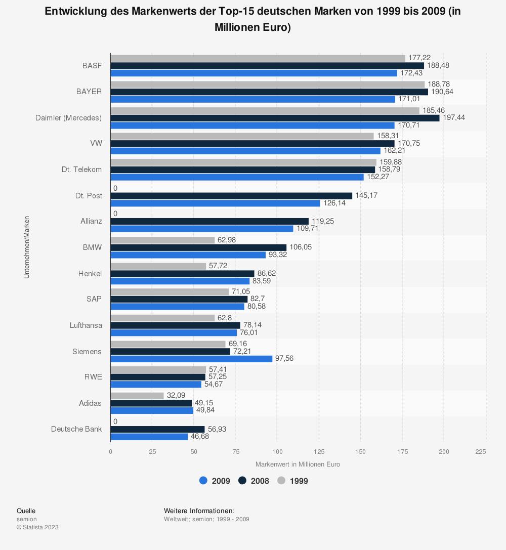 Statistik: Entwicklung des Markenwerts der Top-15 deutschen Marken von 1999 bis 2009 (in Millionen Euro)  | Statista
