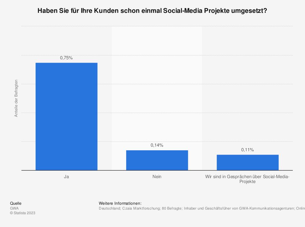 Statistik: Haben Sie für Ihre Kunden schon einmal Social-Media Projekte umgesetzt?   Statista