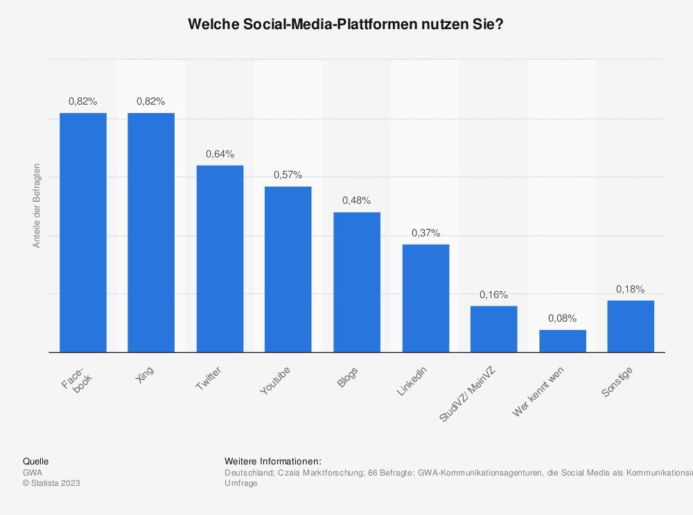 Statistik: Welche Social-Media-Plattformen nutzen Sie? | Statista