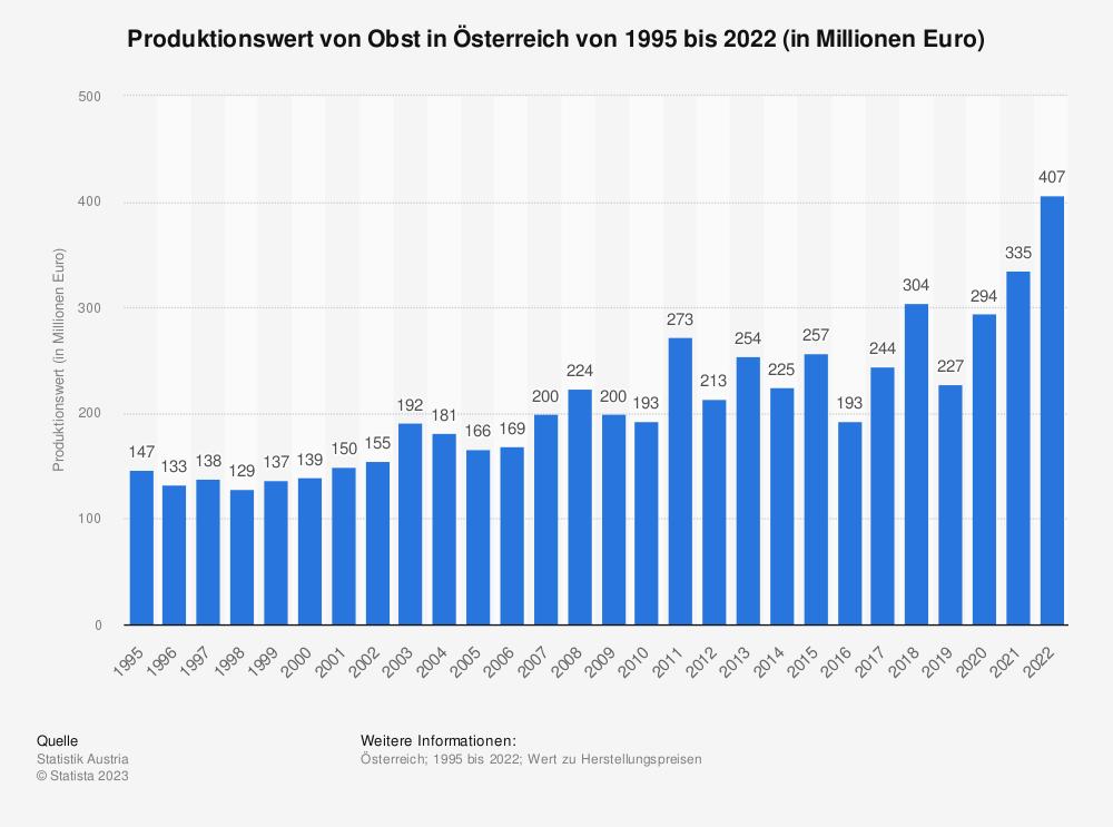Statistik: Produktionswert* von Obst in Deutschland von 2002 bis 2009 (in Millionen Euro)   Statista