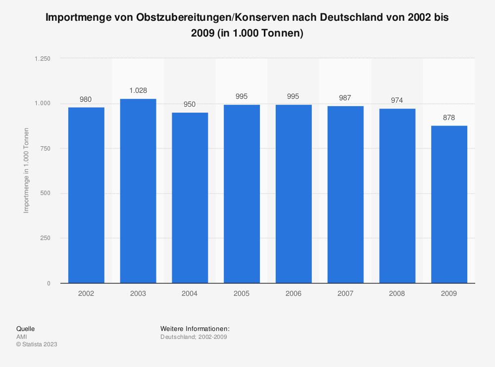 Statistik: Importmenge von Obstzubereitungen/Konserven nach Deutschland von 2002 bis 2009 (in 1.000 Tonnen) | Statista