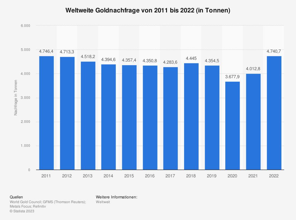Statistik: Weltweite Goldnachfrage von 2005 bis 2018 (in Tonnen) | Statista