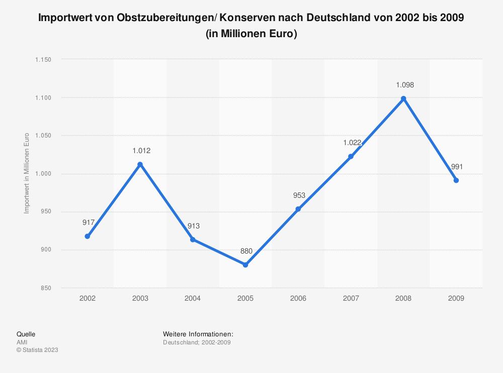 Statistik: Importwert von Obstzubereitungen/ Konserven nach Deutschland von 2002 bis 2009 (in Millionen Euro)   Statista
