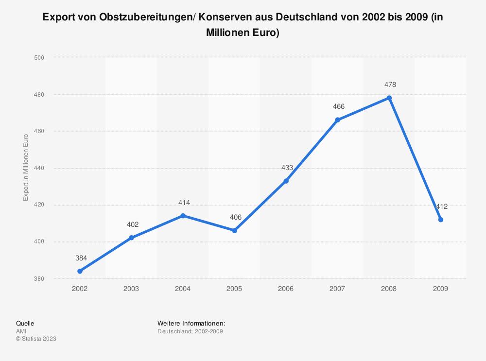 Statistik: Export von Obstzubereitungen/ Konserven aus Deutschland von 2002 bis 2009 (in Millionen Euro) | Statista