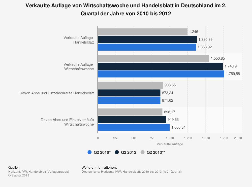 Statistik: Verkaufte Auflage von Wirtschaftswoche und Handelsblatt in Deutschland im 2. Quartal der Jahre von 2010 bis 2012 | Statista