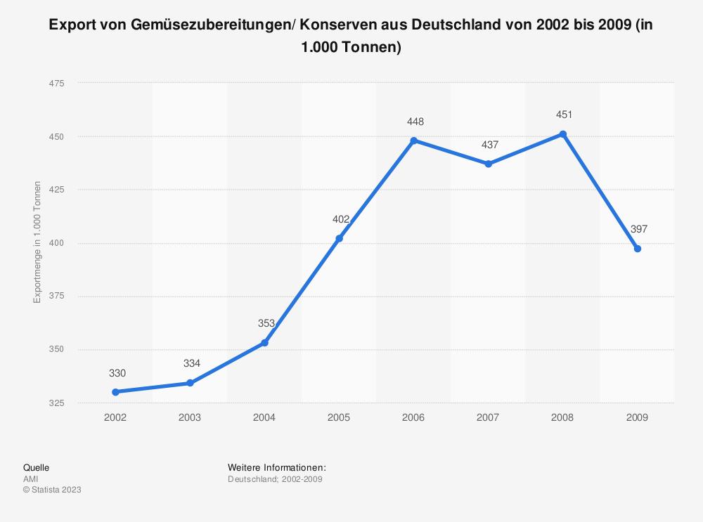 Statistik: Export von Gemüsezubereitungen/ Konserven aus Deutschland von 2002 bis 2009 (in 1.000 Tonnen) | Statista