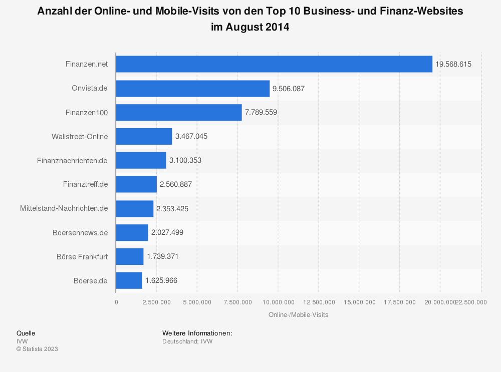 Statistik: Anzahl der Online- und Mobile-Visits von den Top 10 Business- und Finanz-Websites im August 2014 | Statista