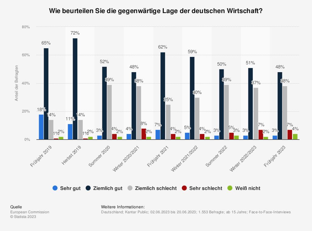 Statistik: Wie beurteilen Sie die gegenwärtige Lage der deutschen Wirtschaft? | Statista