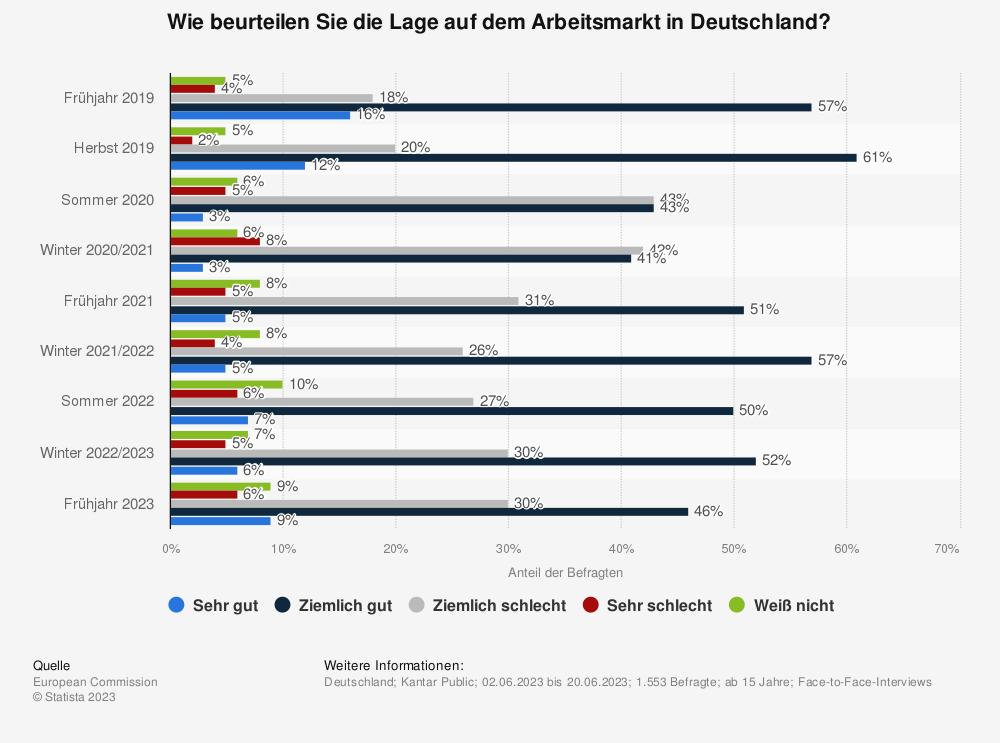 Statistik: Wie beurteilen Sie die Lage auf dem Arbeitsmarkt in Deutschland? | Statista