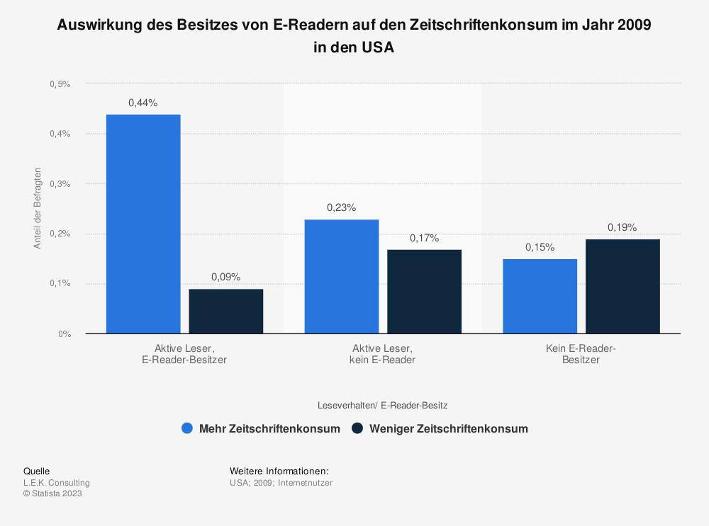 Statistik: Auswirkung des Besitzes von E-Readern auf den Zeitschriftenkonsum im Jahr 2009 in den USA | Statista