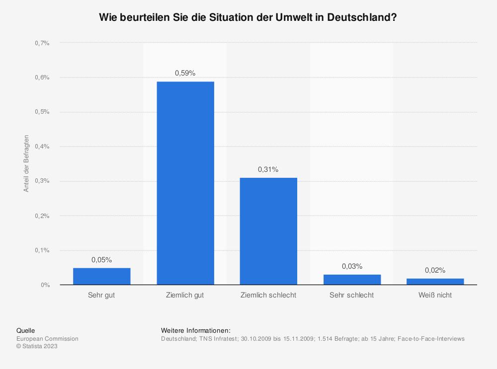 Statistik: Wie beurteilen Sie die Situation der Umwelt in Deutschland? | Statista