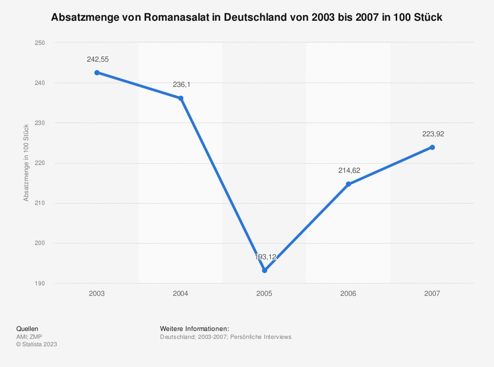 Statistik: Absatzmenge von Romanasalat in Deutschland von 2003 bis 2007 in 100 Stück | Statista