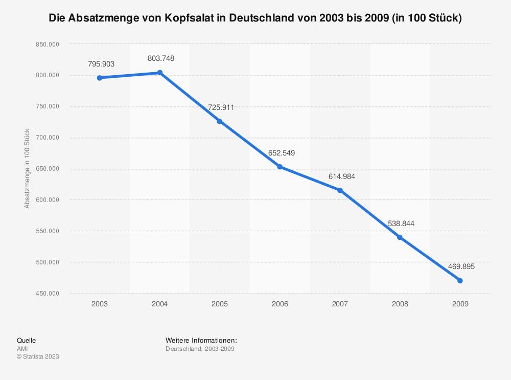 Statistik: Die Absatzmenge von Kopfsalat in Deutschland von 2003 bis 2009 (in 100 Stück)   Statista