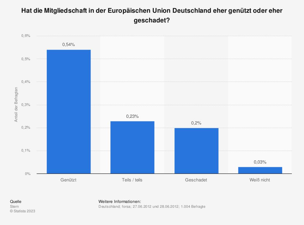 Statistik: Hat die Mitgliedschaft in der Europäischen Union Deutschland eher genützt oder eher geschadet? | Statista