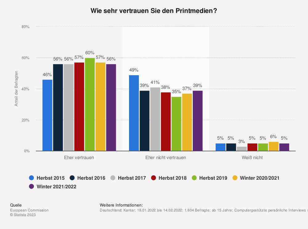 Statistik: Wie sehr vertrauen Sie den Printmedien? | Statista