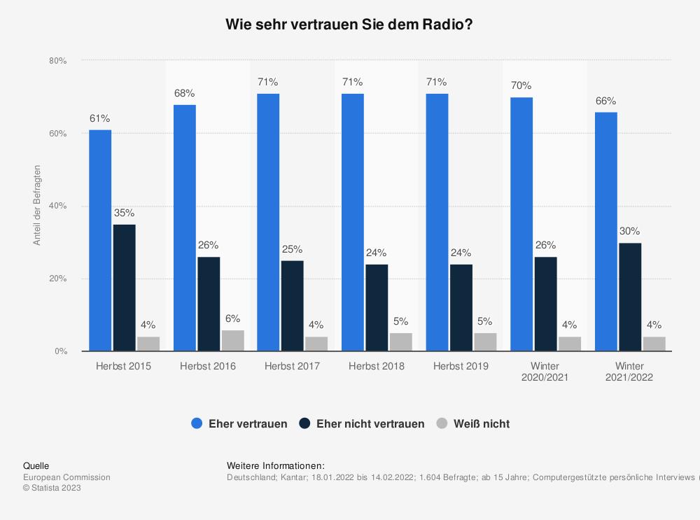 Statistik: Wie sehr vertrauen Sie dem Radio? | Statista