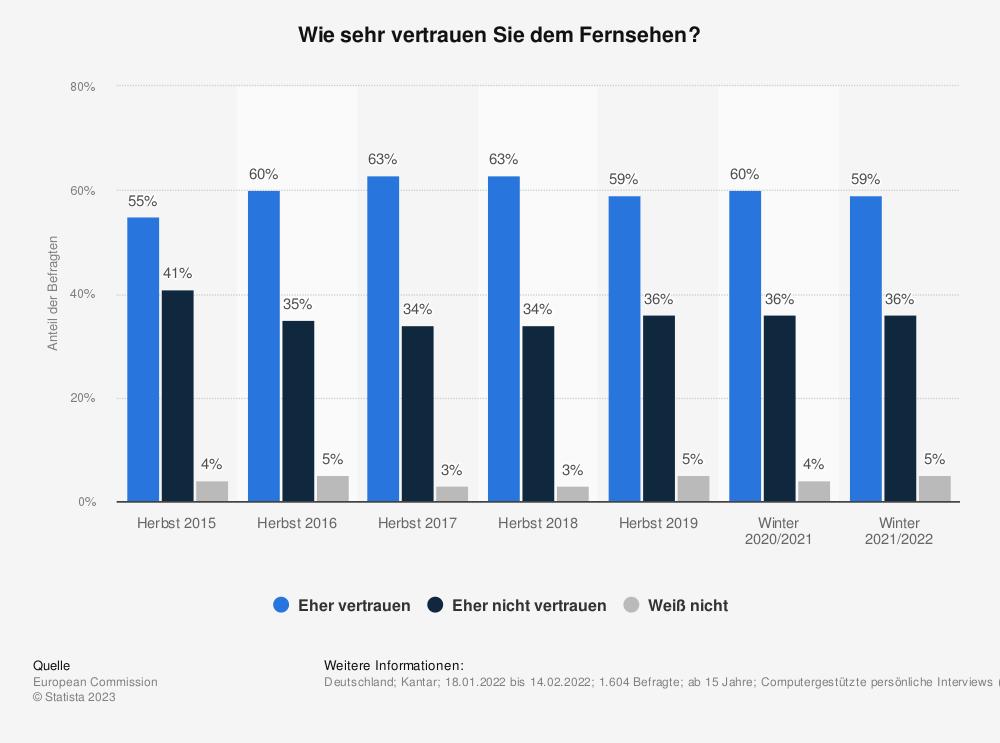 Statistik: Wie sehr vertrauen Sie dem Fernsehen? | Statista
