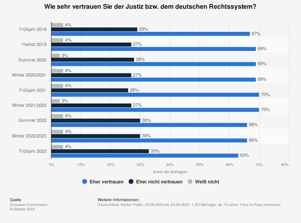 Statistik: Wie sehr vertrauen Sie der Justiz bzw. dem deutschen Rechtssystem? | Statista
