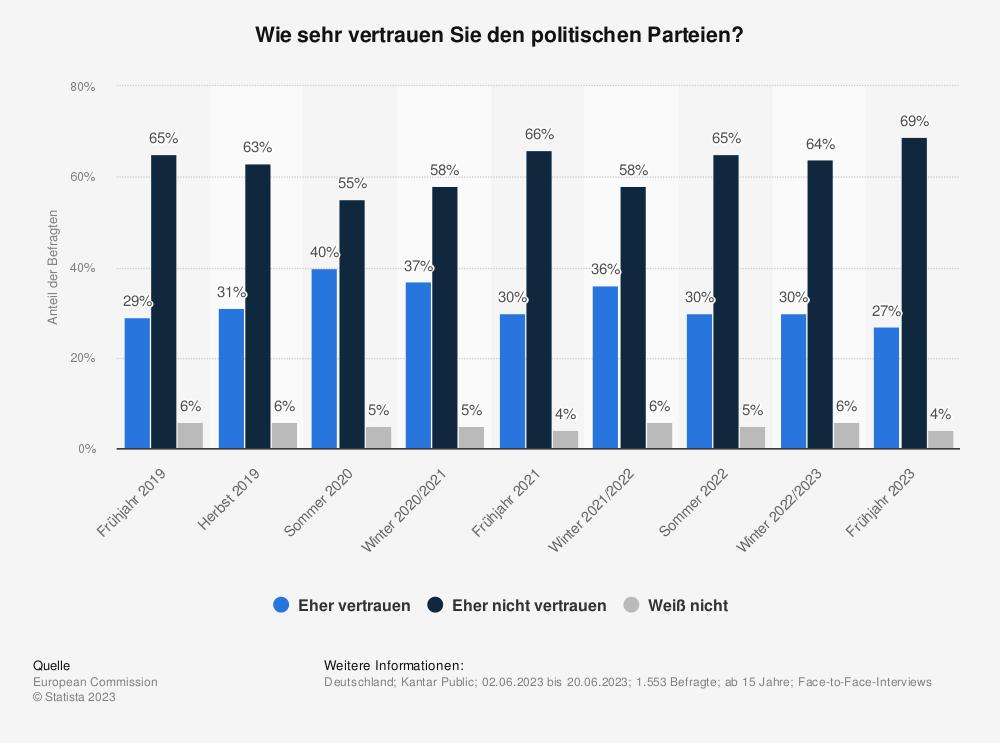 Statistik: Wie sehr vertrauen Sie den politischen Parteien? | Statista