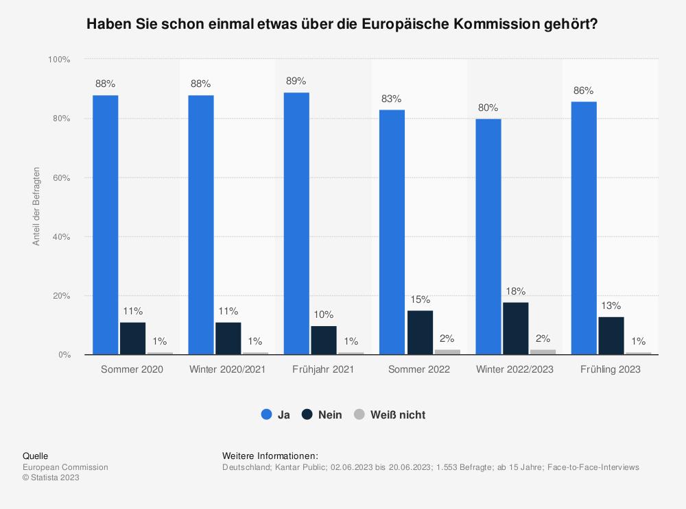 Statistik: Haben Sie schon einmal etwas über die Europäische Kommission gehört? | Statista