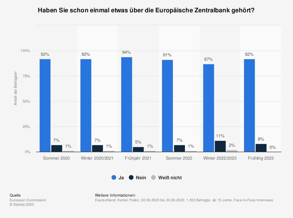 Statistik: Haben Sie schon einmal etwas über die Europäische Zentralbank gehört? | Statista