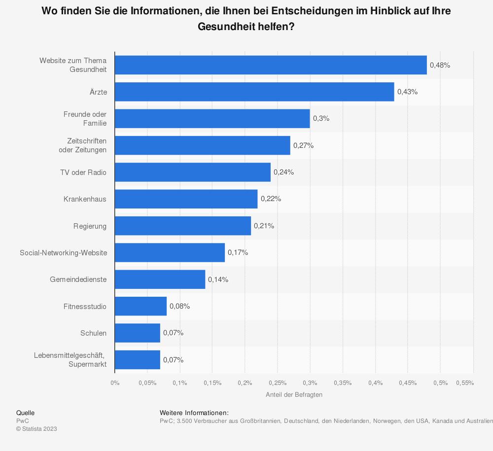 Statistik: Wo finden Sie die Informationen, die Ihnen bei Entscheidungen im Hinblick auf Ihre Gesundheit helfen? | Statista