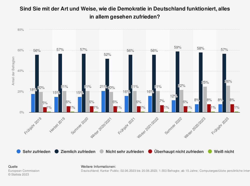 Statistik: Sind Sie mit der Art und Weise, wie die Demokratie in Deutschland funktioniert, alles in allem gesehen zufrieden? | Statista