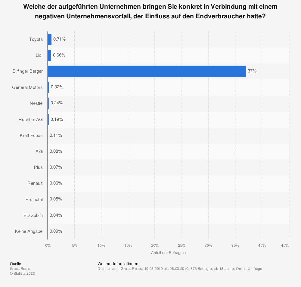 Statistik: Welche der aufgeführten Unternehmen bringen Sie konkret in Verbindung mit einem negativen Unternehmensvorfall, der Einfluss auf den Endverbraucher hatte? | Statista