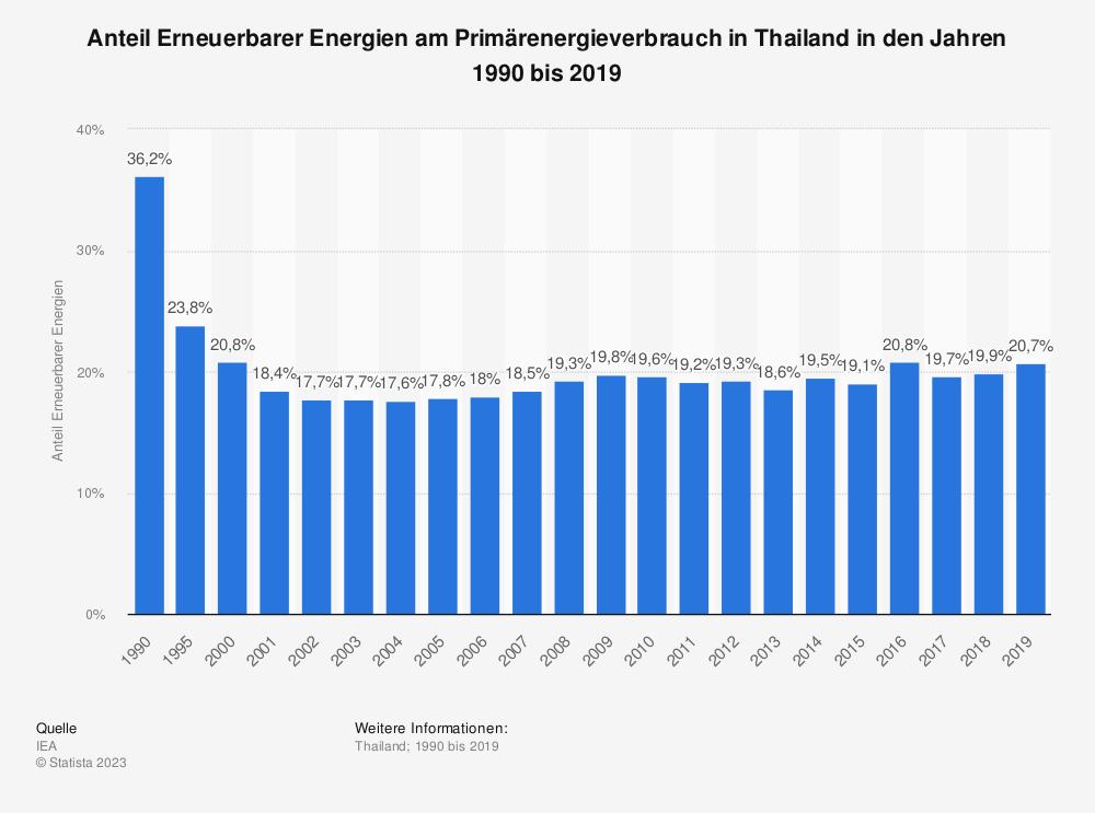 Statistik: Anteil Erneuerbarer Energien am Primärenergieverbrauch in Thailand in den Jahren 1990 bis 2018 | Statista