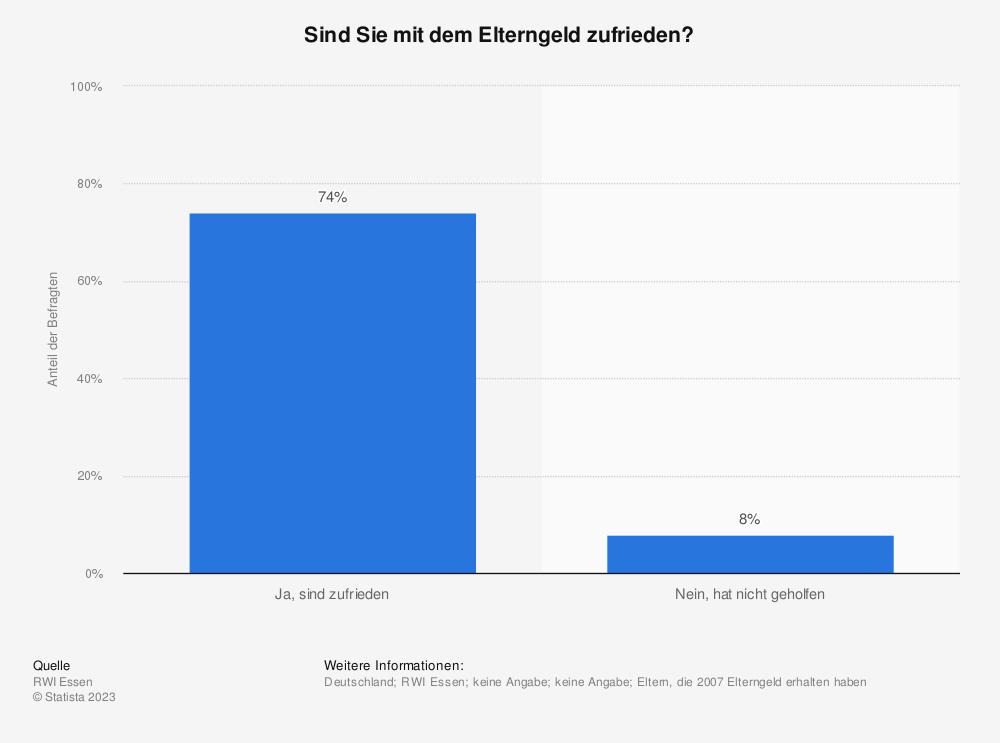 Statistik: Sind Sie mit dem Elterngeld zufrieden? | Statista