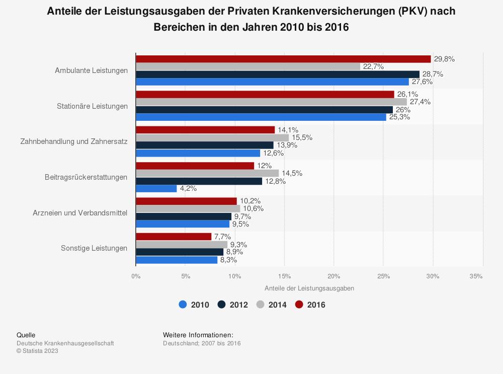 Statistik: Anteile der Leistungsausgaben der Privaten Krankenversicherungen (PKV) nach Bereichen in den Jahren 2010 bis 2016 | Statista