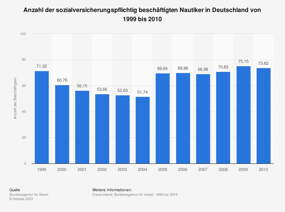 Statistik: Anzahl der sozialversicherungspflichtig beschäftigten Nautiker in Deutschland von 1999 bis 2010 | Statista