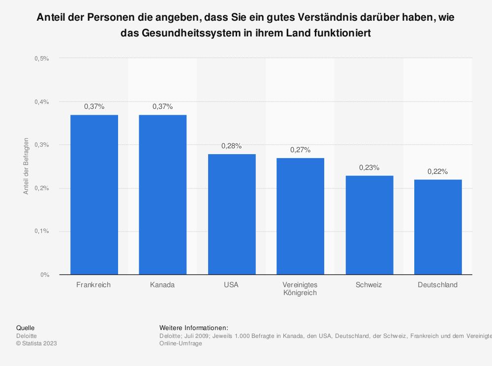Statistik: Anteil der Personen die angeben, dass Sie ein gutes Verständnis darüber haben, wie das Gesundheitssystem in ihrem Land funktioniert   Statista