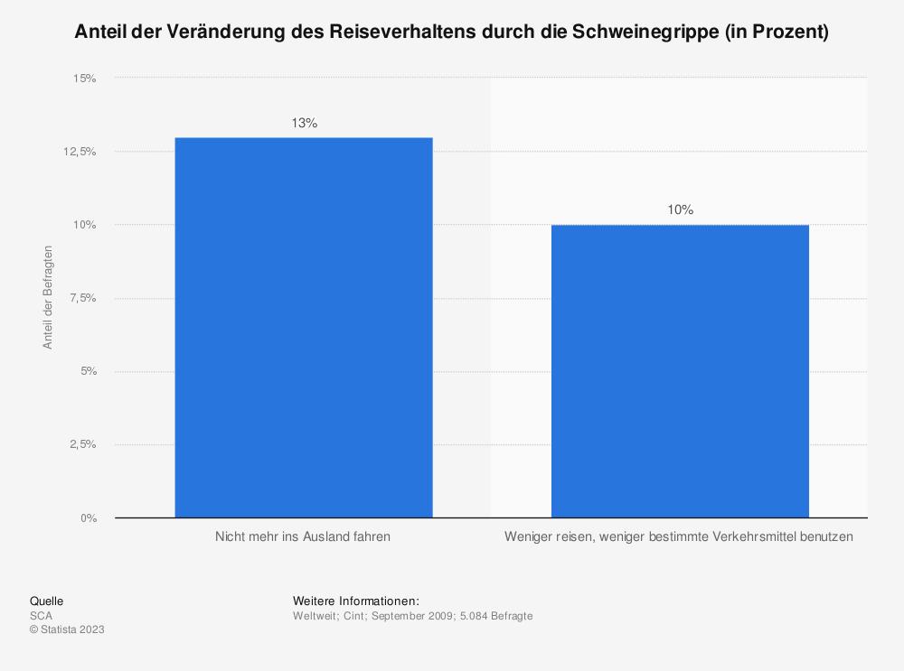 Statistik: Anteil der Veränderung des Reiseverhaltens durch die Schweinegrippe (in Prozent) | Statista