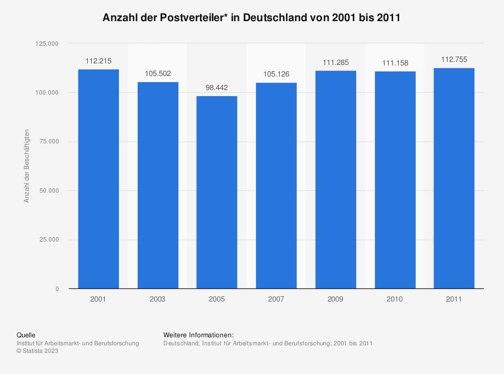 Statistik: Anzahl der Postverteiler* in Deutschland von 2001 bis 2011 | Statista
