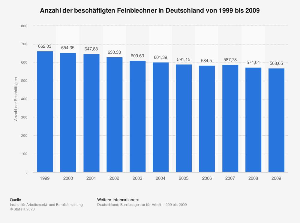 Statistik: Anzahl der beschäftigten Feinblechner in Deutschland von 1999 bis 2009 | Statista