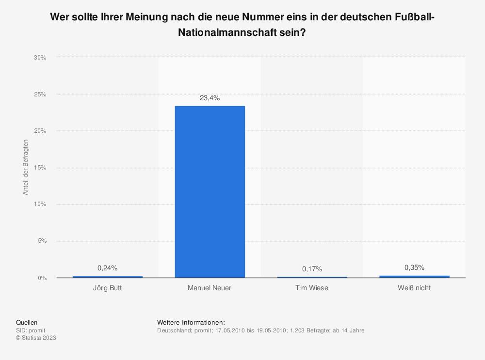 Statistik: Wer sollte Ihrer Meinung nach die neue Nummer eins in der deutschen Fußball-Nationalmannschaft sein? | Statista