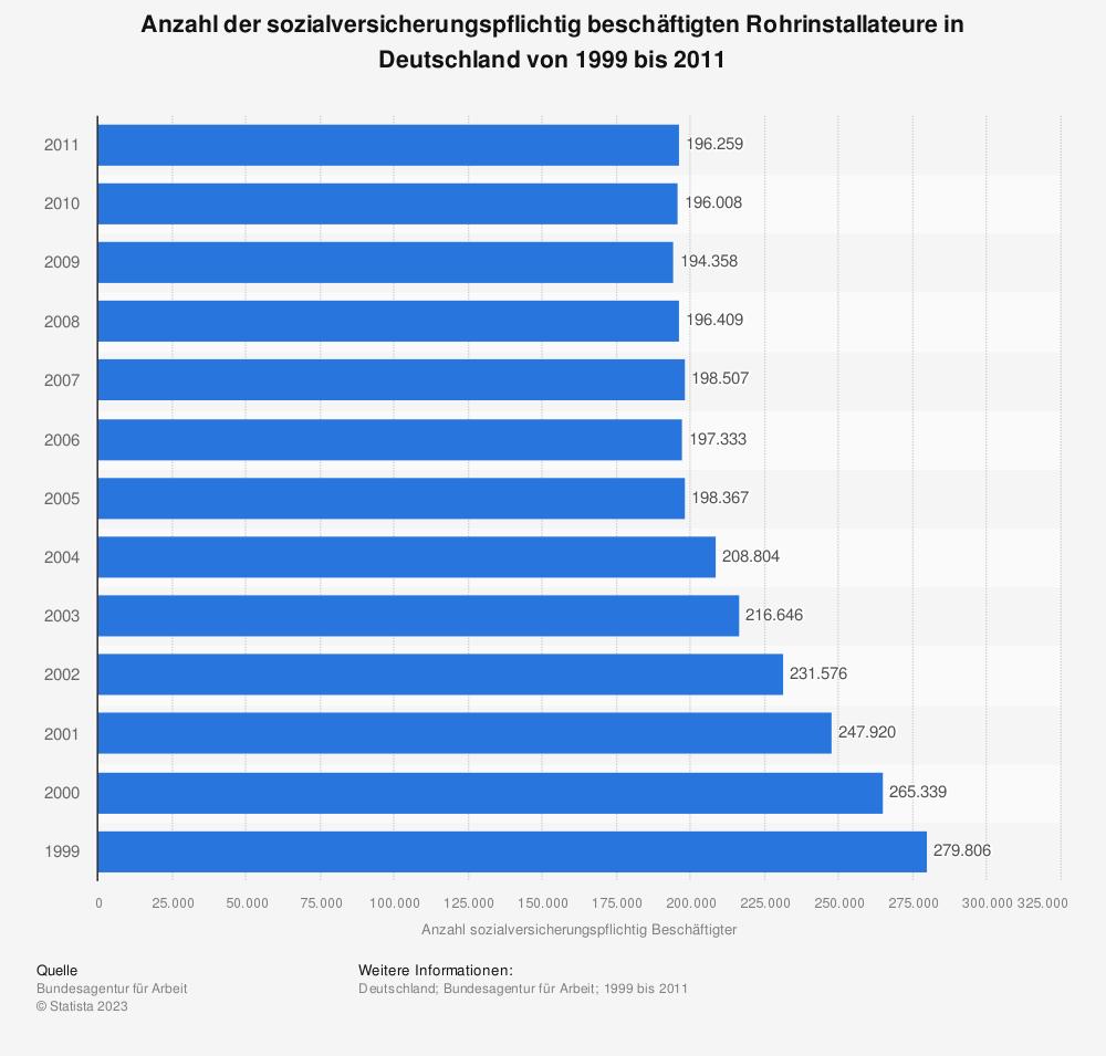 Statistik: Anzahl der sozialversicherungspflichtig beschäftigten Rohrinstallateure in Deutschland von 1999 bis 2011 | Statista