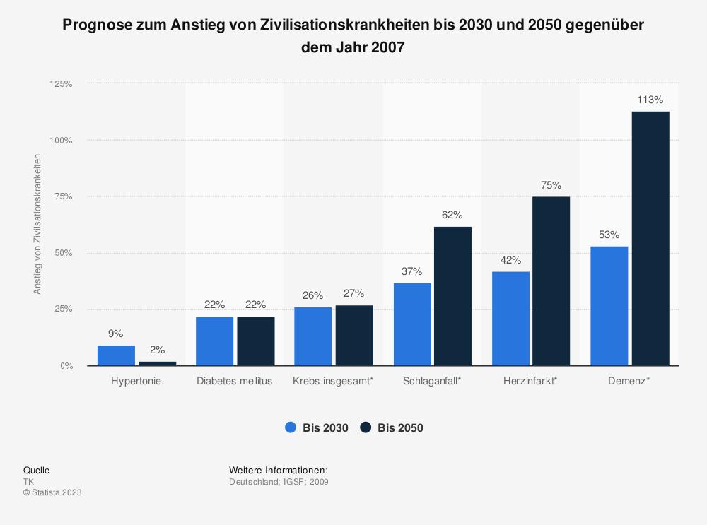 Statistik: Prognose zum Anstieg von Zivilisationskrankheiten bis 2030 und 2050 gegenüber dem Jahr 2007 | Statista