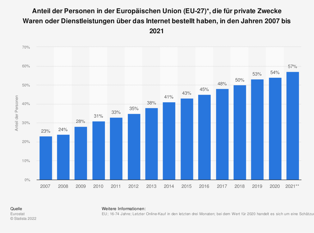Statistik: Anteil der Personen in der Europäischen Union (EU-28), die für private Zwecke Waren oder Dienstleistungen über das Internet bestellt haben, in den Jahren 2007 bis 2018 | Statista
