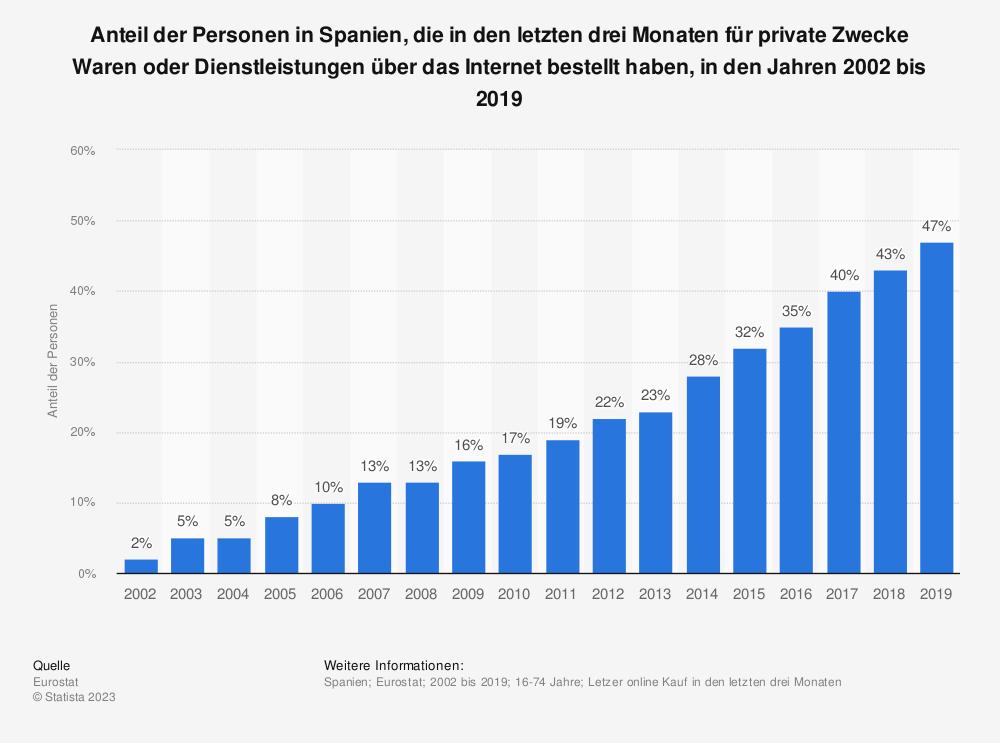 Statistik: Anteil der Personen in Spanien, die in den letzten drei Monaten für private Zwecke Waren oder Dienstleistungen über das Internet bestellt haben, in den Jahren 2002 bis 2018 | Statista