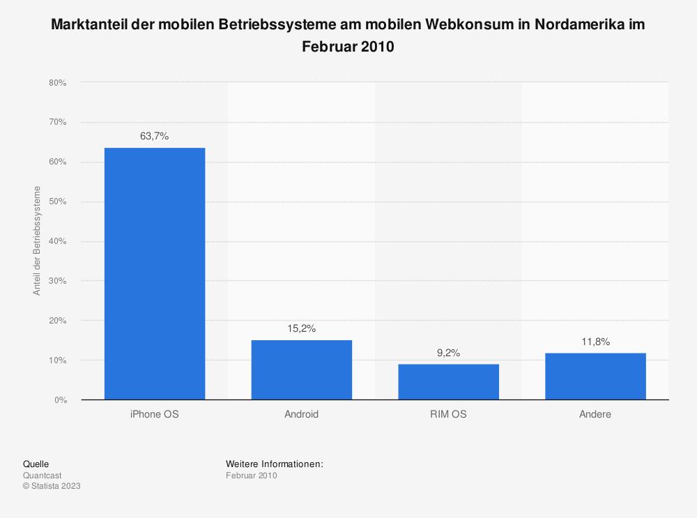 Statistik: Marktanteil der mobilen Betriebssysteme am mobilen Webkonsum in Nordamerika im Februar 2010 | Statista