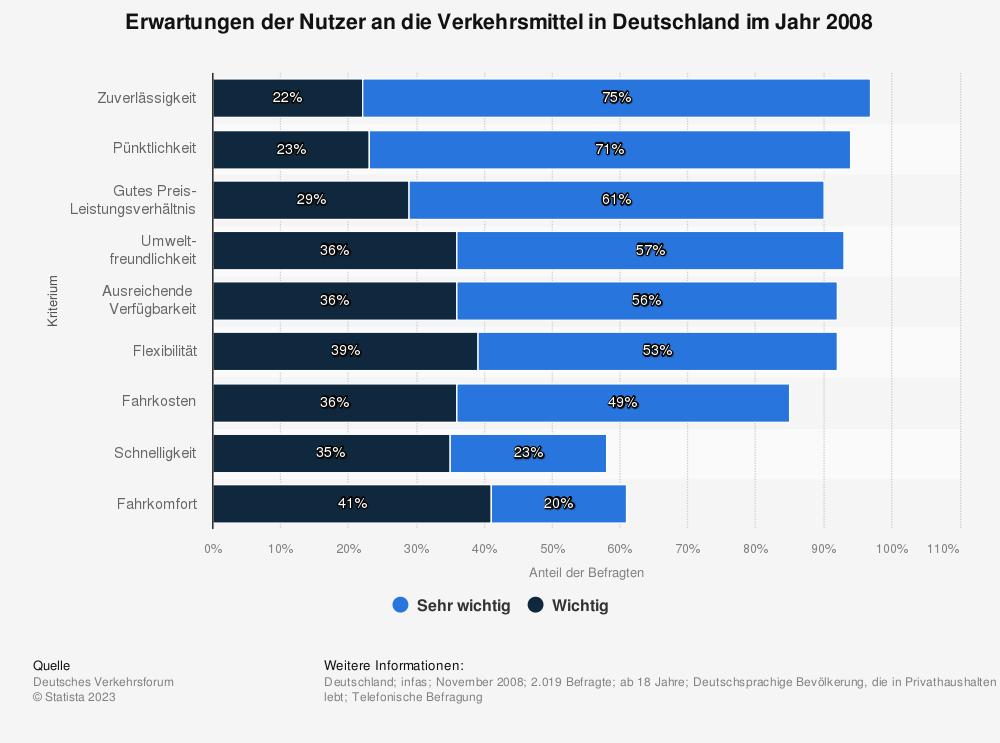 Statistik: Erwartungen der Nutzer an die Verkehrsmittel in Deutschland im Jahr 2008 | Statista