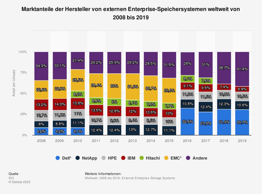 Statistik: Marktanteile der Hersteller von externen Enterprise-Speichersystemen weltweit von 2008 bis 2018 | Statista